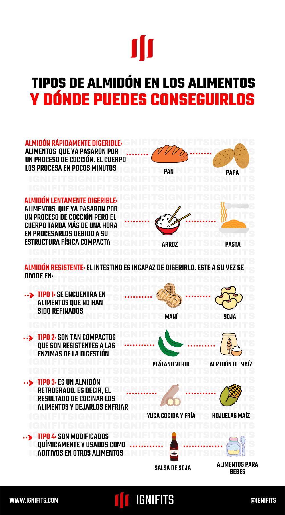infografia sobre alimentos con almidon
